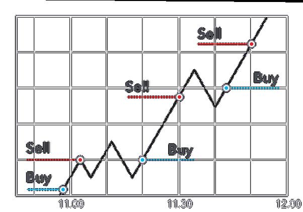 استراتيجية السكالبينغ - افضل العملات الرقمية للمضاربة